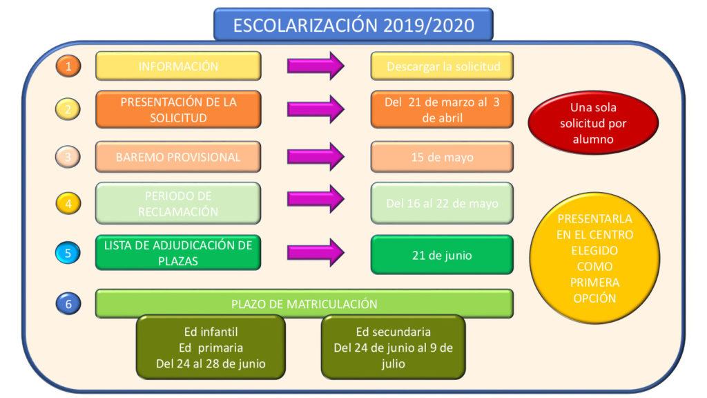FECHAS ESCOLARIZACIÓN 2019/20